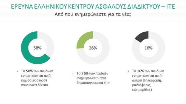 18-22 Μαρτίου: Ευρωπαϊκή Εβδομάδα Παιδείας στα Μέσα – Τι δείχνει η έρευνα του Ελληνικού Κέντρου Ασφαλούς Διαδικτύου ψευδείς ειδήσεις Ελληνικό Kέντρο Ασφαλούς Διαδικτύου διαδίκτυο internet